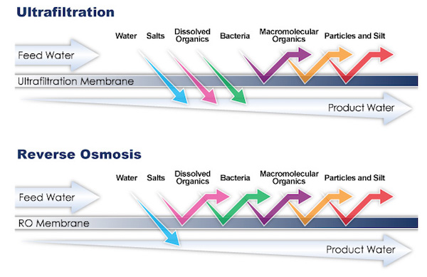 Ultrafiltration vs Reverse Osmosis